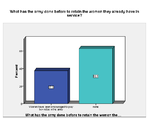 women in the military research paper